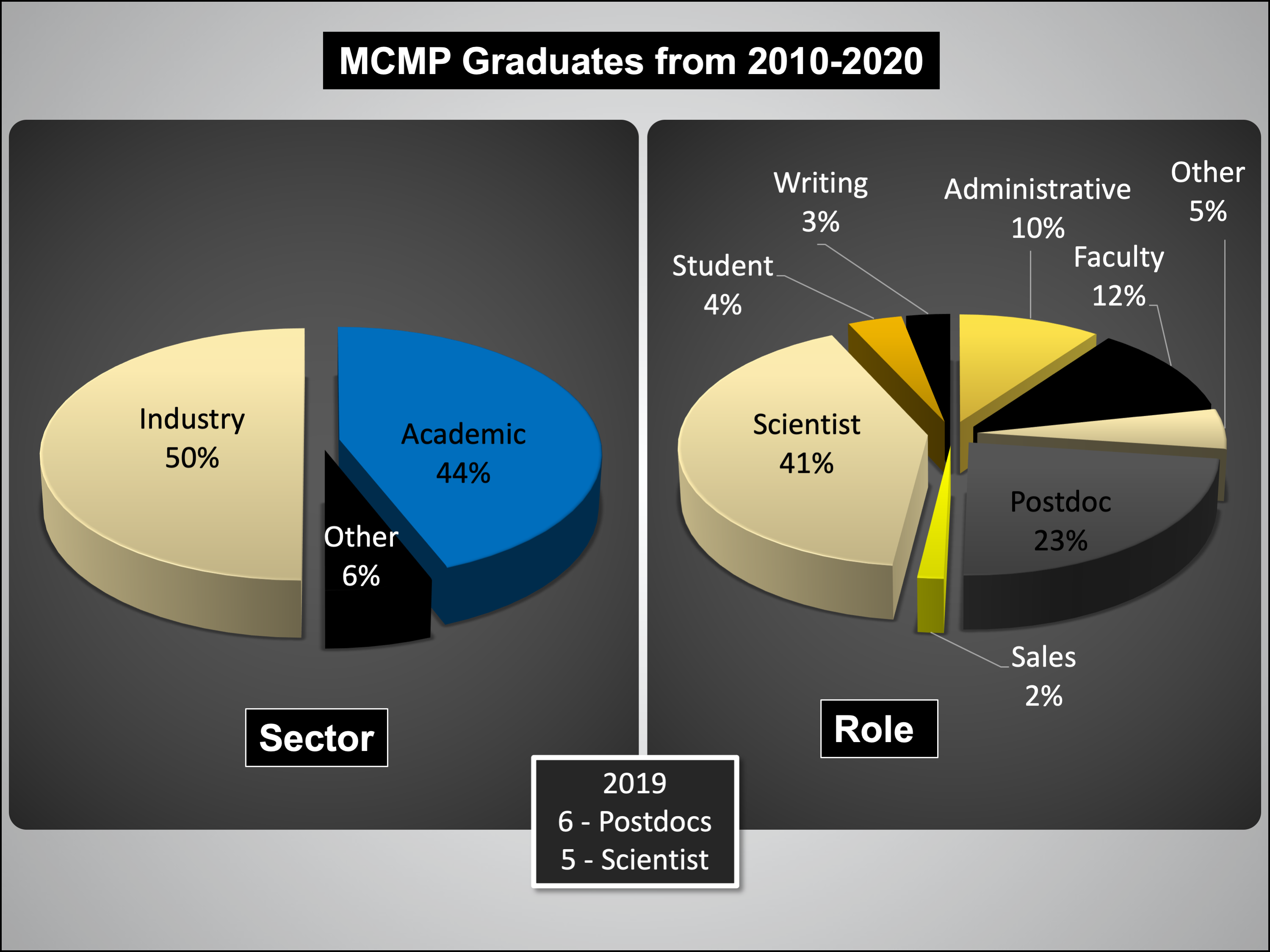 Graph of MCMP graduate careers from 2010-2020